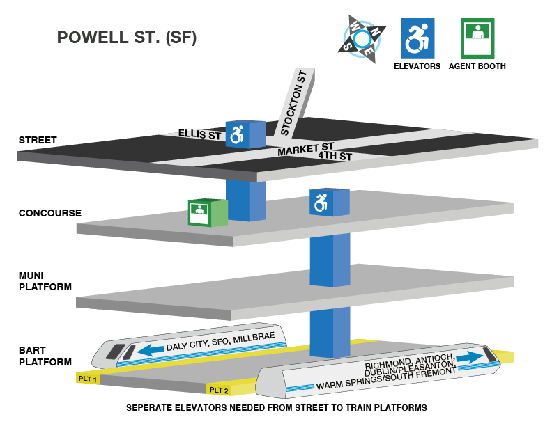 Powell St Station accessible path