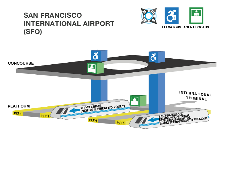 SFO Station accessible path